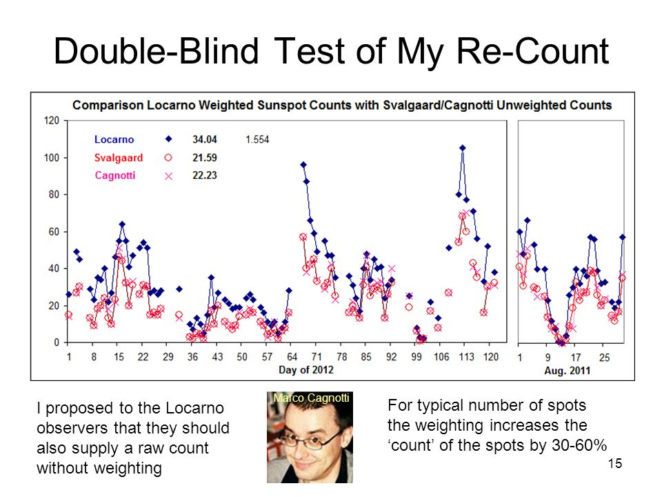 15 Double-Blind Test of My Re-Count For typical number of spots the weighting increases the 'count' of the spots by 30-60% I proposed to the Locarno observers that they should also supply a raw count without weighting Marco Cagnotti