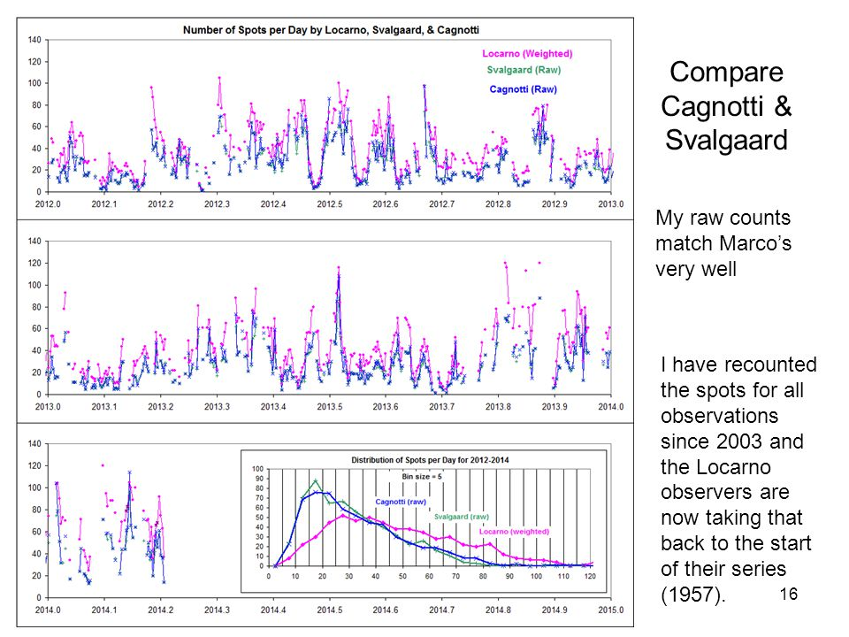 16 Compare Cagnotti & Svalgaard My raw counts match Marco's very well I have recounted the spots for all observations since 2003 and the Locarno observers are now taking that back to the start of their series (1957).