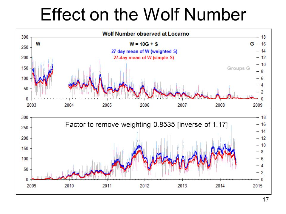 17 Effect on the Wolf Number Factor to remove weighting 0.8535 [inverse of 1.17]