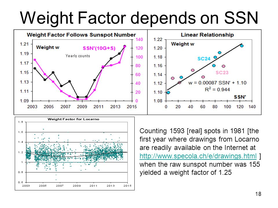 18 Weight Factor depends on SSN Counting 1593 [real] spots in 1981 [the first year where drawings from Locarno are readily available on the Internet at http://www.specola.ch/e/drawings.html ] when the raw sunspot number was 155 yielded a weight factor of 1.25 http://www.specola.ch/e/drawings.html