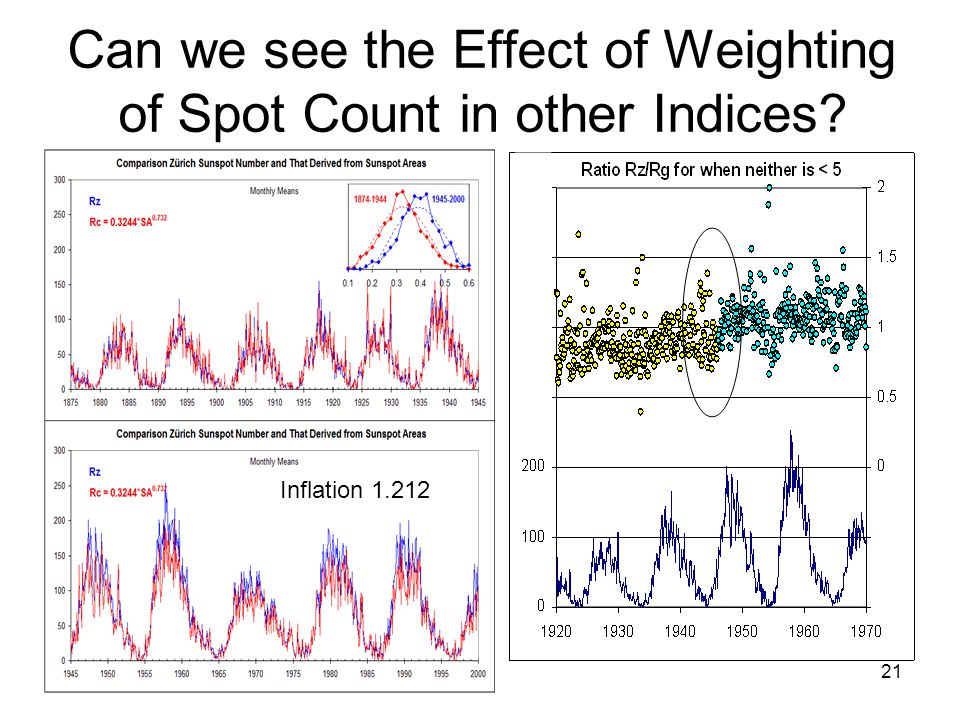 21 Can we see the Effect of Weighting of Spot Count in other Indices Inflation 1.212