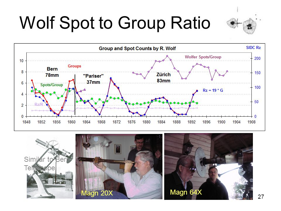 27 Wolf Spot to Group Ratio Similar to Bern Telescope Magn 20X Magn 64X