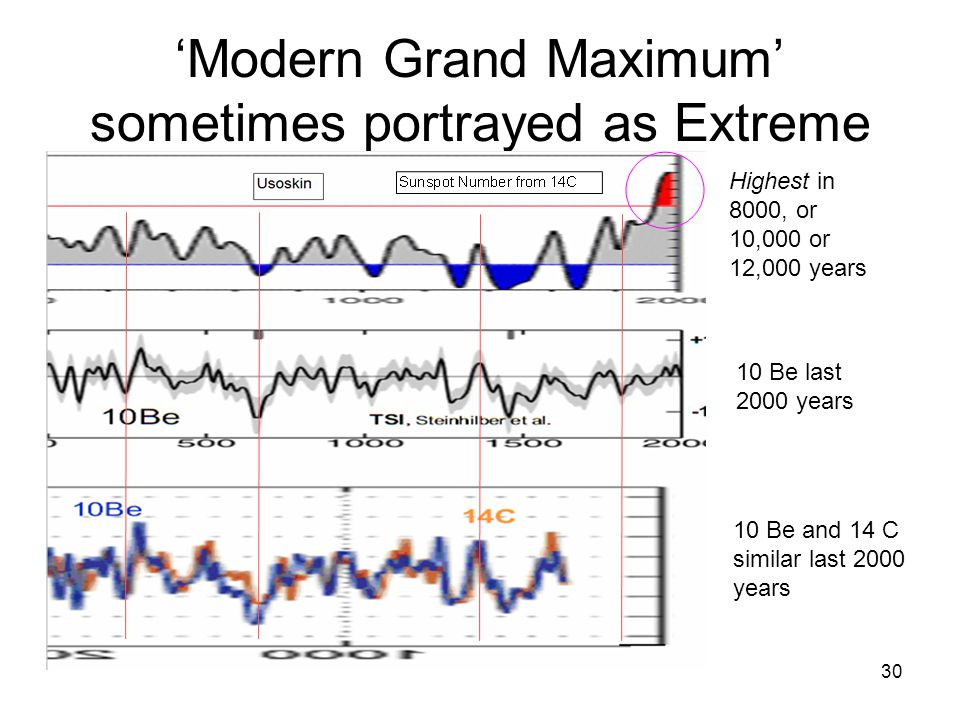 30 'Modern Grand Maximum' sometimes portrayed as Extreme Highest in 8000, or 10,000 or 12,000 years 10 Be last 2000 years 10 Be and 14 C similar last 2000 years