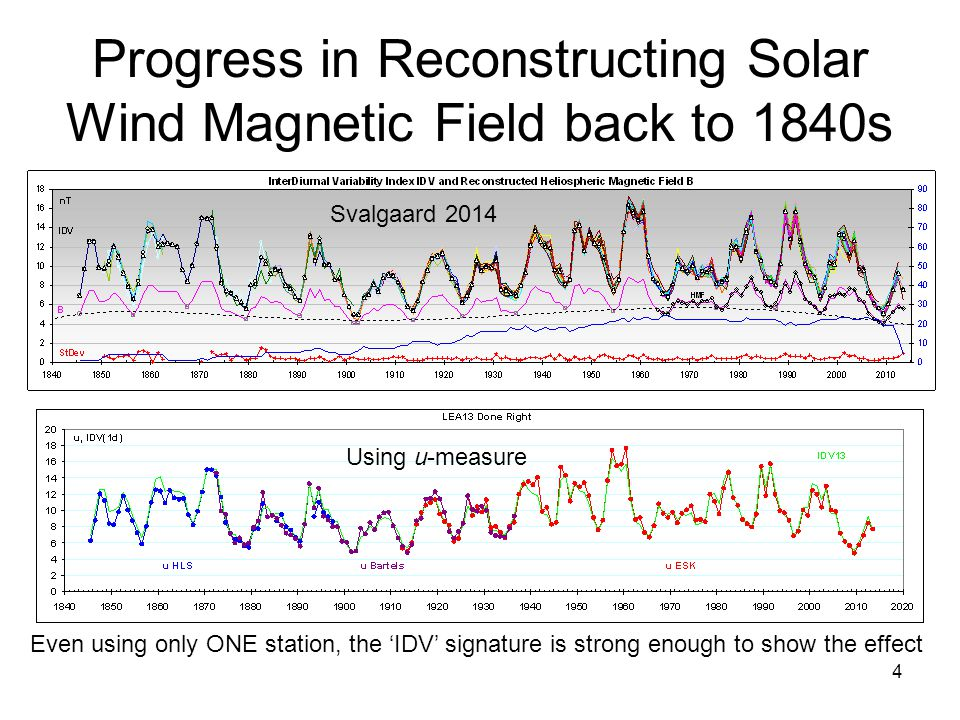 4 Progress in Reconstructing Solar Wind Magnetic Field back to 1840s Even using only ONE station, the 'IDV' signature is strong enough to show the effect Svalgaard 2014 Using u-measure