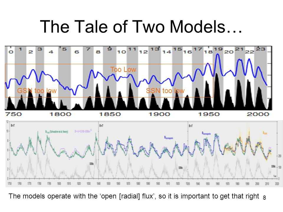 8 The Tale of Two Models… Too Low GSN too lowSSN too low The models operate with the 'open [radial] flux', so it is important to get that right