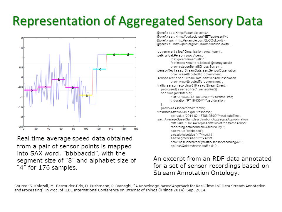 """Representation of Aggregated Sensory Data Source: S. Kolozali, M. Bermudez-Edo, D. Pushmann, P. Barnaghi, """"A Knowledge-based Approach for Real-Time Io"""