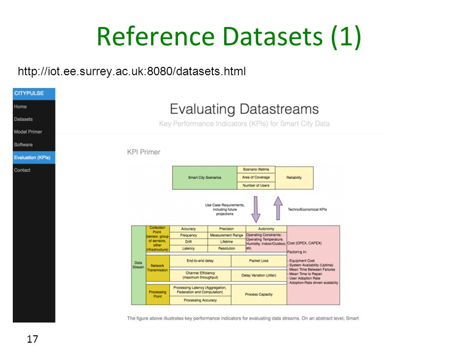 Reference Datasets (1) 17 http://iot.ee.surrey.ac.uk:8080/datasets.html