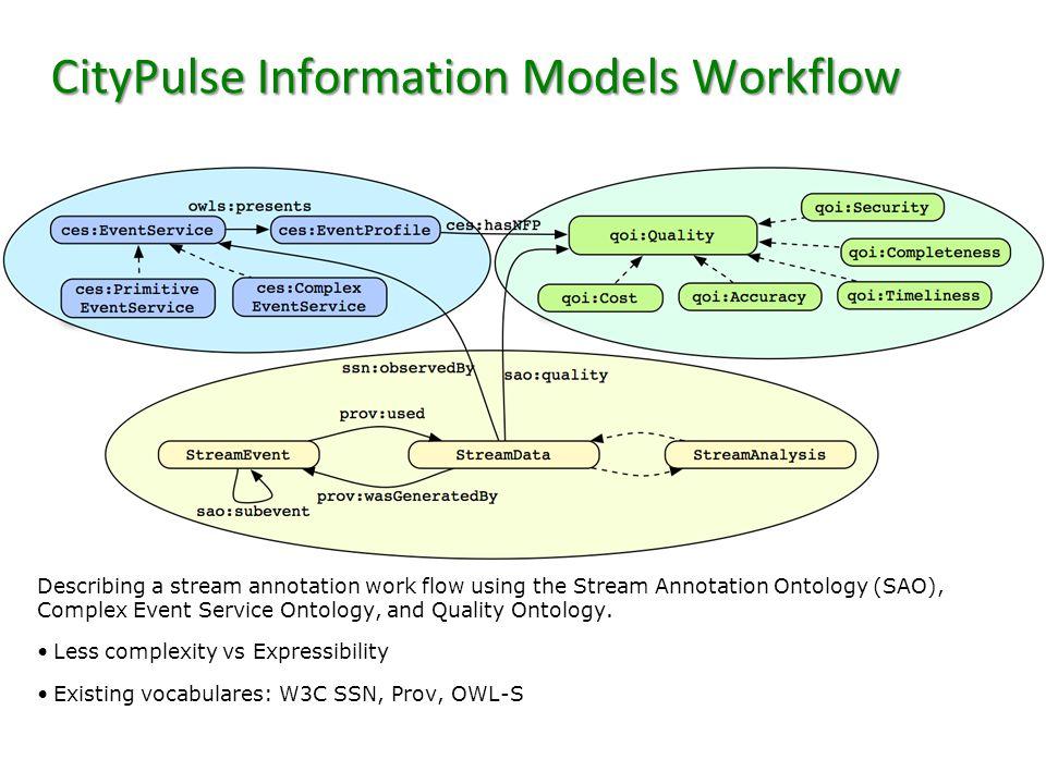 Stream Annotation Ontology (SAO) The SAO allows representation of aggregated stream data and temporal characteristics.