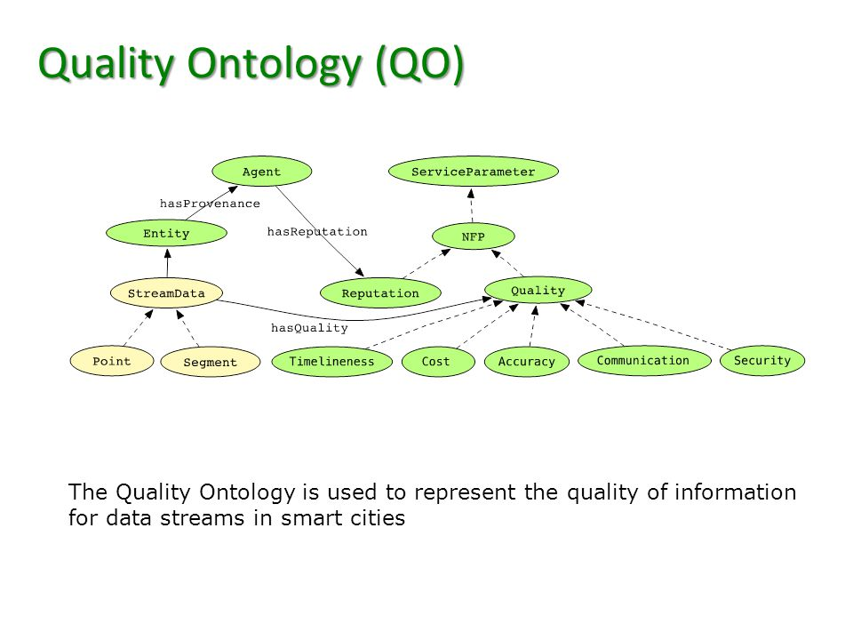 Quality Ontology (QO) The Quality Ontology is used to represent the quality of information for data streams in smart cities