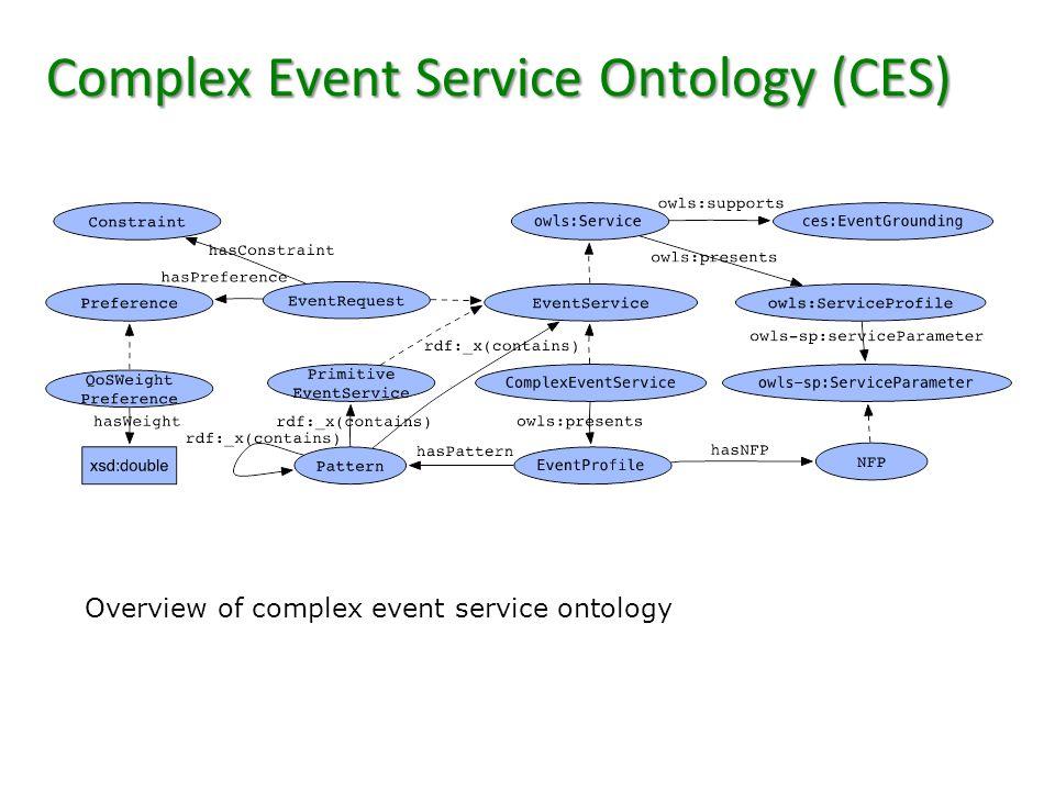 Complex Event Service Ontology (CES) Overview of complex event service ontology