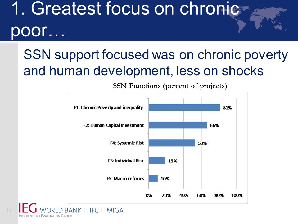 1. Greatest focus on chronic poor… 11 SSN Functions (percent of projects) SSN support focused was on chronic poverty and human development, less on sh