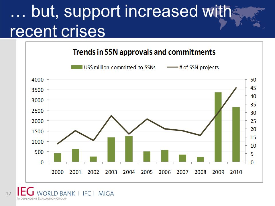 … but, support increased with recent crises 12