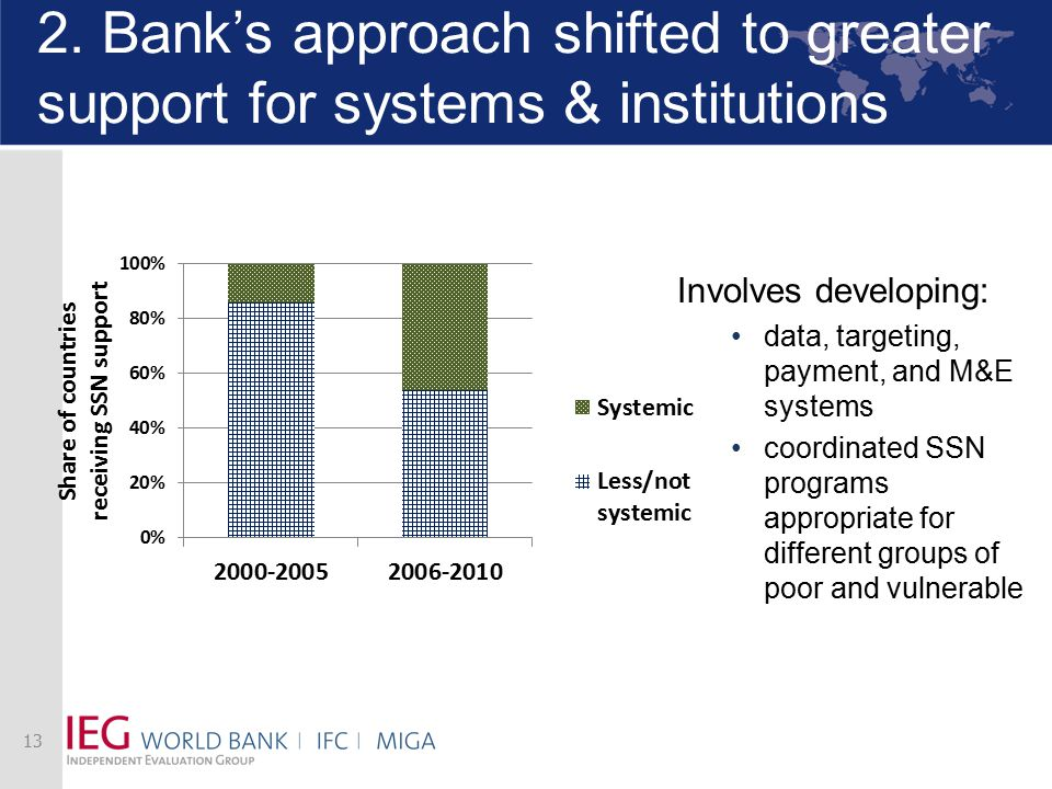 2. Bank's approach shifted to greater support for systems & institutions Involves developing: data, targeting, payment, and M&E systems coordinated SS