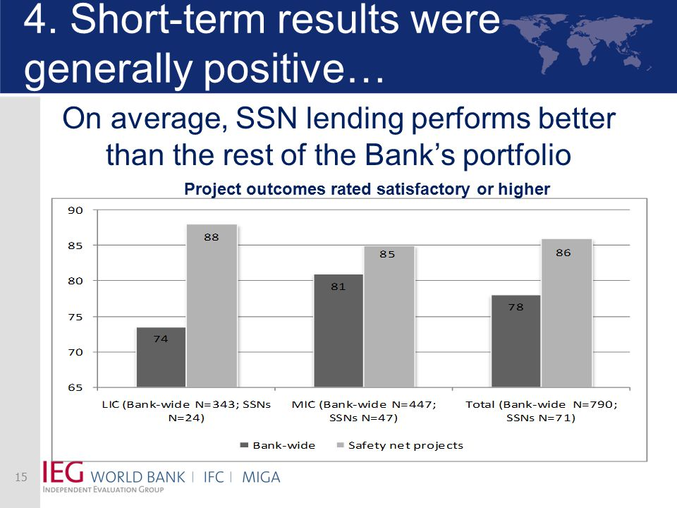 4. Short-term results were generally positive… On average, SSN lending performs better than the rest of the Bank's portfolio 15 Project outcomes rated