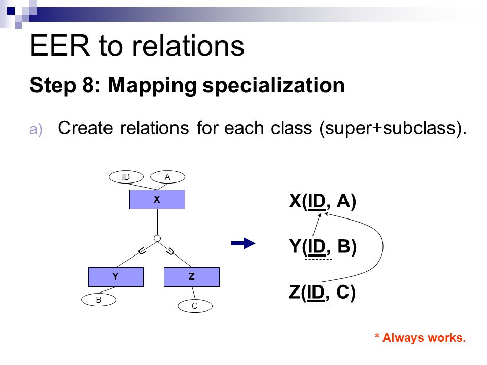 EER to relations Step 8: Mapping specialization a) Create relations for each class (super+subclass).