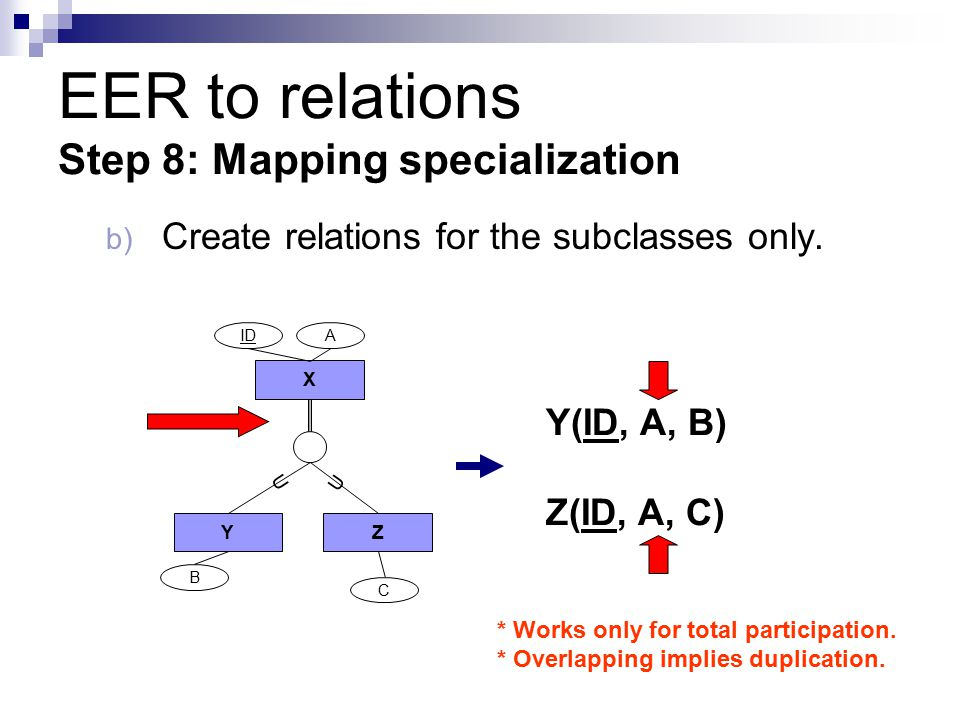 EER to relations Step 8: Mapping specialization b) Create relations for the subclasses only.