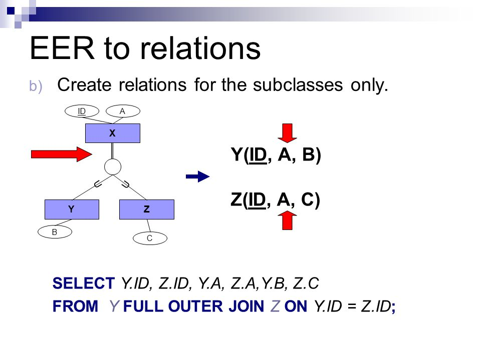 EER to relations b) Create relations for the subclasses only.