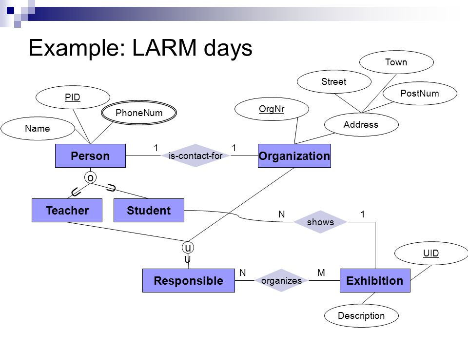 Example: LARM days PersonOrganization TeacherStudent ResponsibleExhibition PID PhoneNum Name OrgNr Address Street Town PostNum is-contact-for organizes o u shows U U U NM N1 11 UID Description