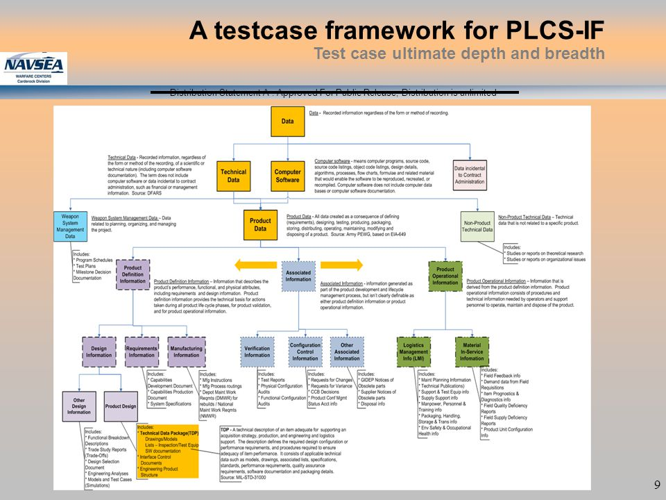 Distribution Statement A : Approved For Public Release; Distribution is unlimited 9 A testcase framework for PLCS-IF Test case ultimate depth and brea