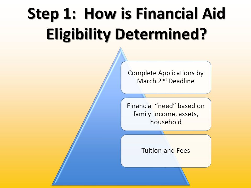 Step 1: How is Financial Aid Eligibility Determined.