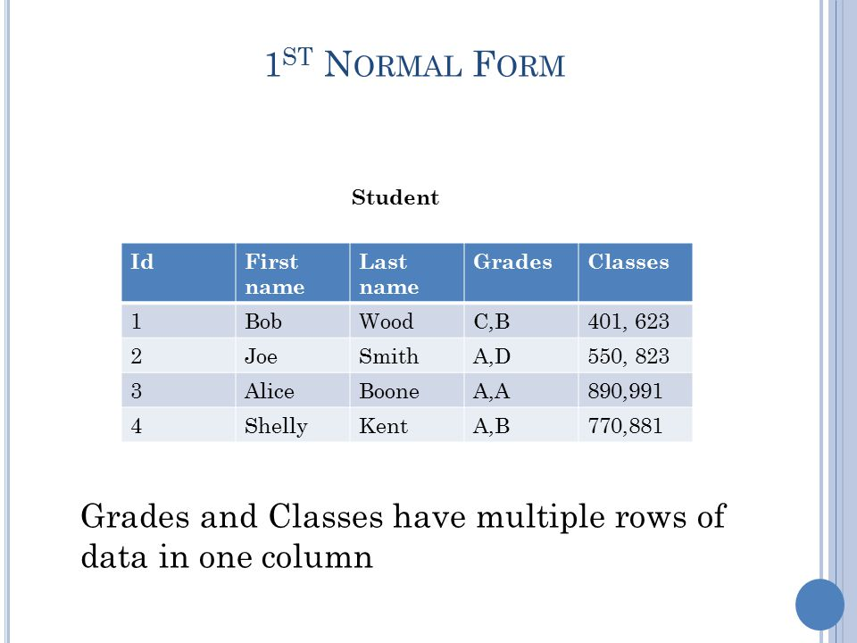 1 ST N ORMAL F ORM Student Grades and Classes have multiple rows of data in one column IdFirst name Last name GradesClasses 1BobWoodC,B401, 623 2JoeSmithA,D550, 823 3AliceBooneA,A890,991 4ShellyKentA,B770,881