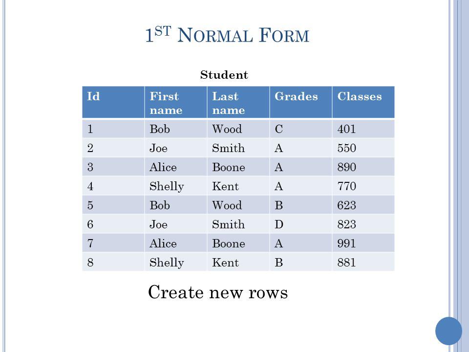 1 ST N ORMAL F ORM Student Create new rows IdFirst name Last name GradesClasses 1BobWoodC401 2JoeSmithA550 3AliceBooneA890 4ShellyKentA770 5BobWoodB623 6JoeSmithD823 7AliceBooneA991 8ShellyKentB881