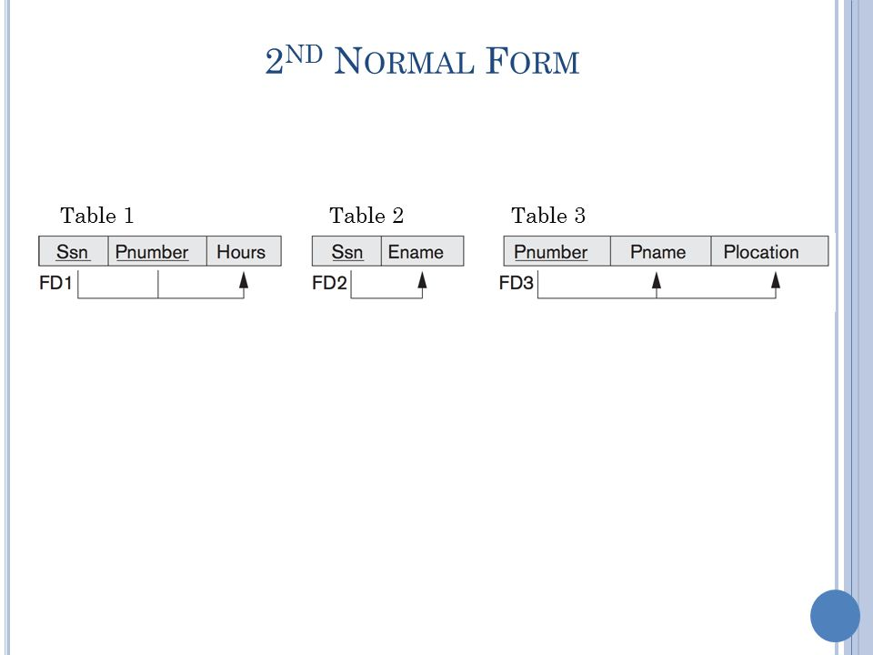 2 ND N ORMAL F ORM Table 1Table 2Table 3