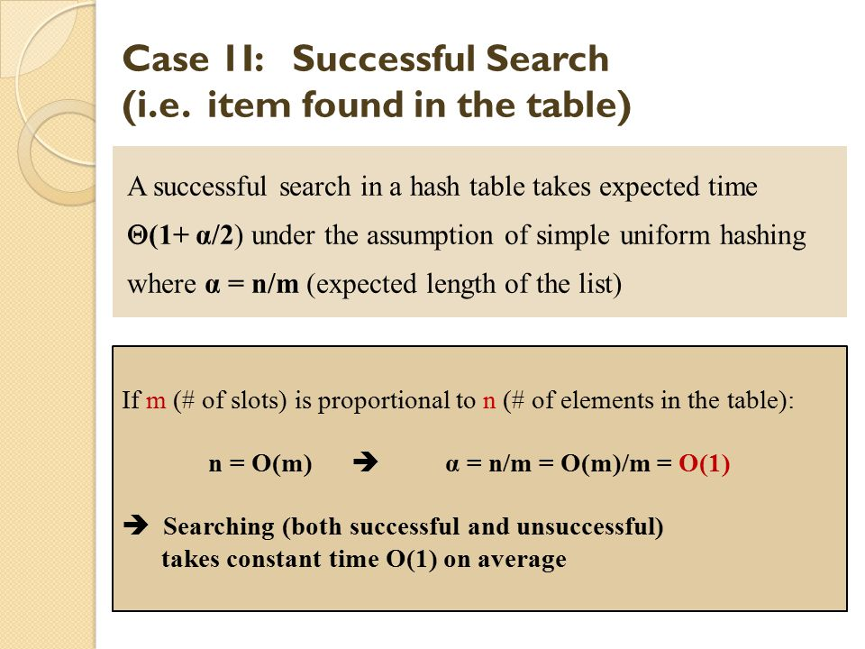 Case 1I: Successful Search (i.e. item found in the table) A successful search in a hash table takes expected time  (1+ α/2) under the assumption of s