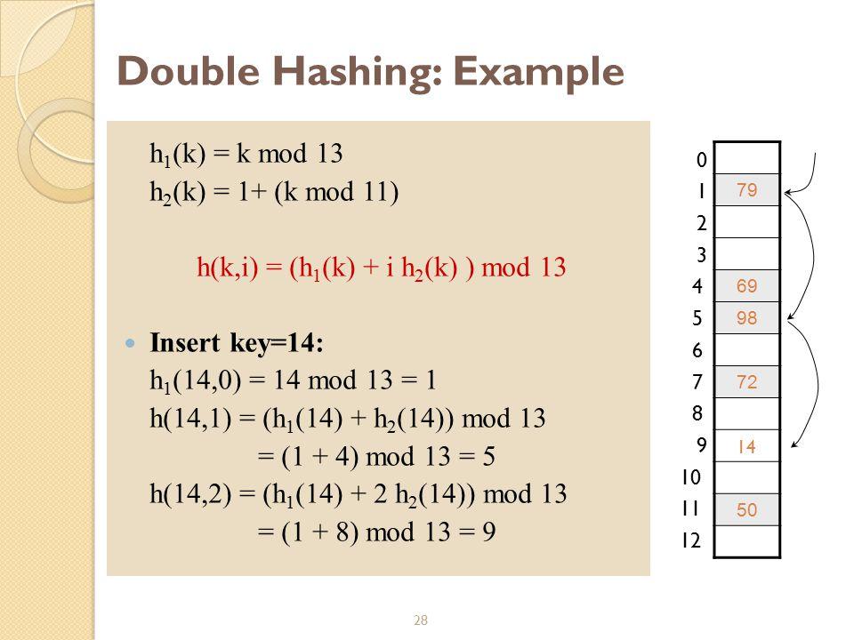 28 Double Hashing: Example h 1 (k) = k mod 13 h 2 (k) = 1+ (k mod 11) h(k,i) = (h 1 (k) + i h 2 (k) ) mod 13 Insert key=14: h 1 (14,0) = 14 mod 13 = 1