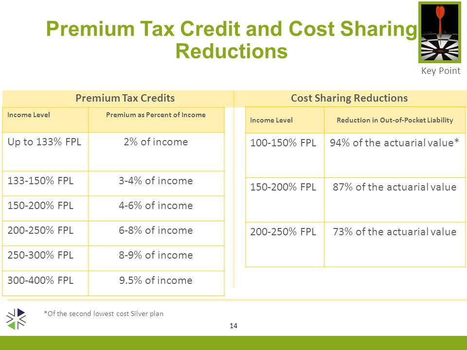 Premium Tax Credit and Cost Sharing Reductions Income LevelPremium as Percent of Income Up to 133% FPL2% of income 133-150% FPL3-4% of income 150-200%