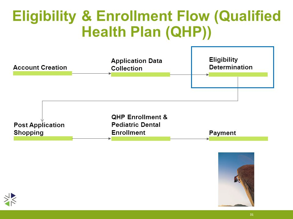 Eligibility & Enrollment Flow (Qualified Health Plan (QHP)) 31 Eligibility Determination Account Creation Application Data Collection Post Application