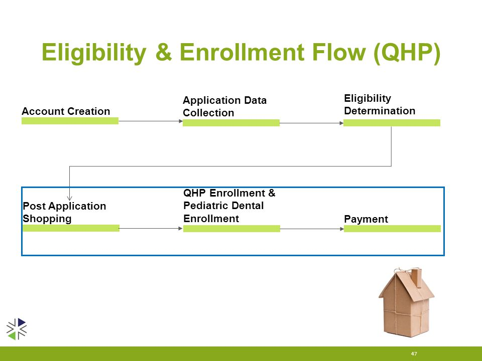 Eligibility & Enrollment Flow (QHP) 47 Eligibility Determination Account Creation Application Data Collection Post Application Shopping QHP Enrollment