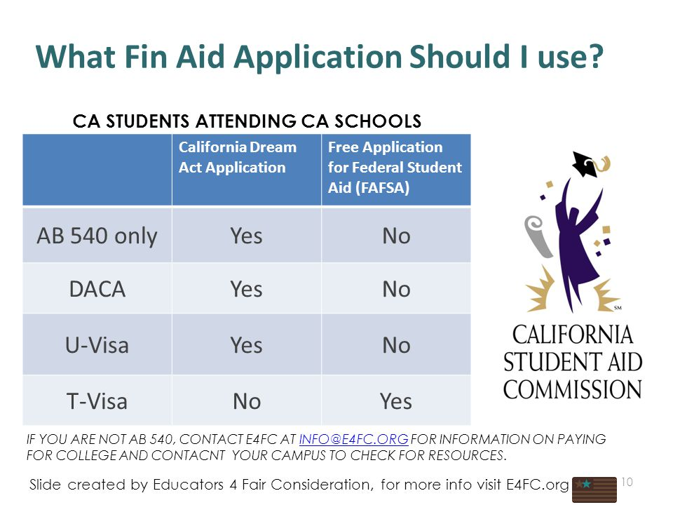 What Fin Aid Application Should I use.