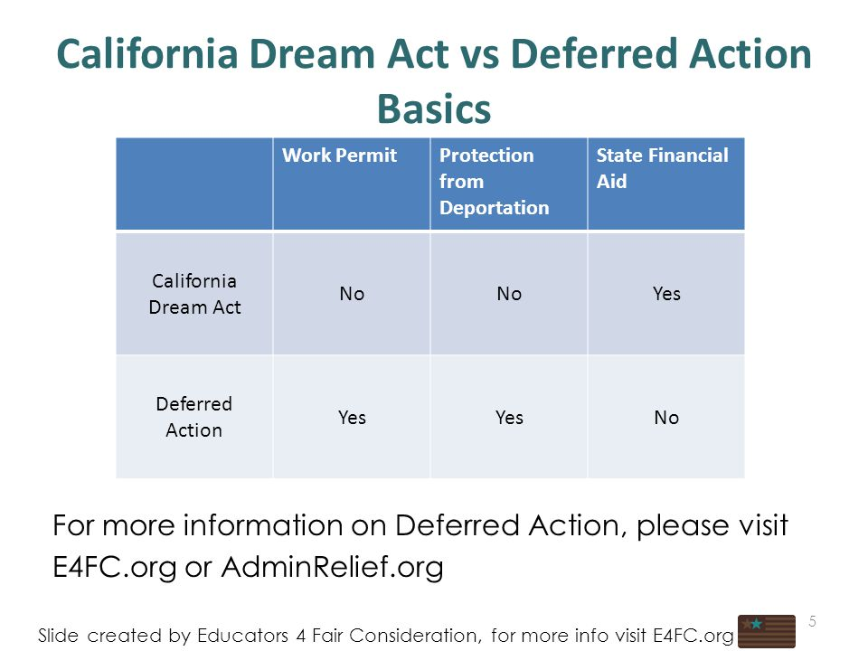 5 California Dream Act vs Deferred Action Basics Slide created by Educators 4 Fair Consideration, for more info visit E4FC.org Work PermitProtection from Deportation State Financial Aid California Dream Act No Yes Deferred Action Yes No For more information on Deferred Action, please visit E4FC.org or AdminRelief.org 5