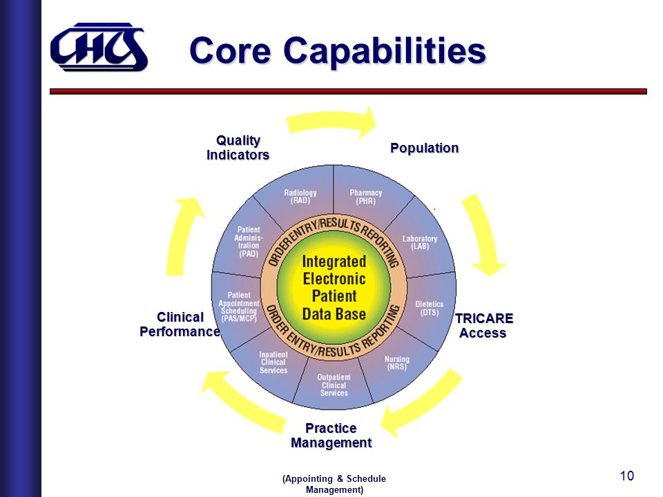 10 Core Capabilities Population TRICARE TRICAREAccess PracticeManagement ClinicalPerformance QualityIndicators (Appointing & Schedule Management)