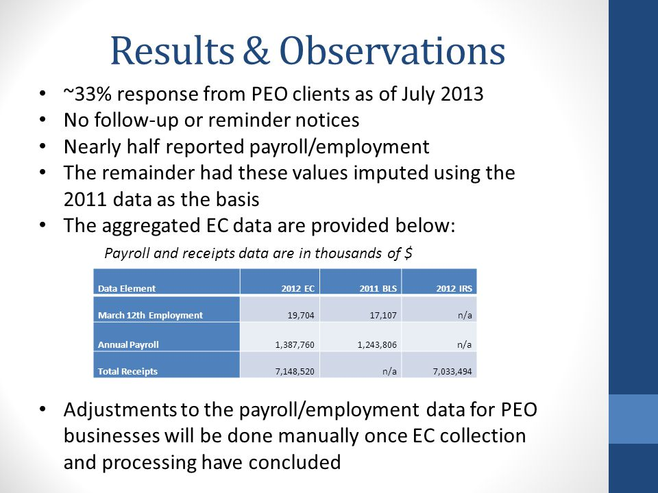 Results & Observations ~33% response from PEO clients as of July 2013 No follow-up or reminder notices Nearly half reported payroll/employment The rem