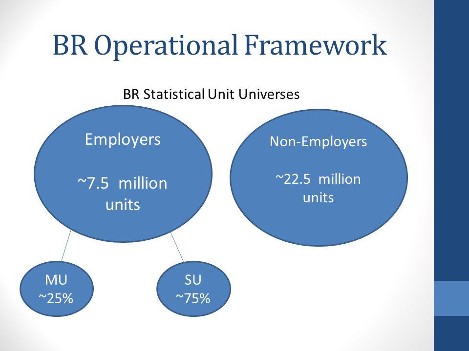 BR Operational Framework Employers ~7.5 million units MU ~25% SU ~75% Non-Employers ~22.5 million units BR Statistical Unit Universes