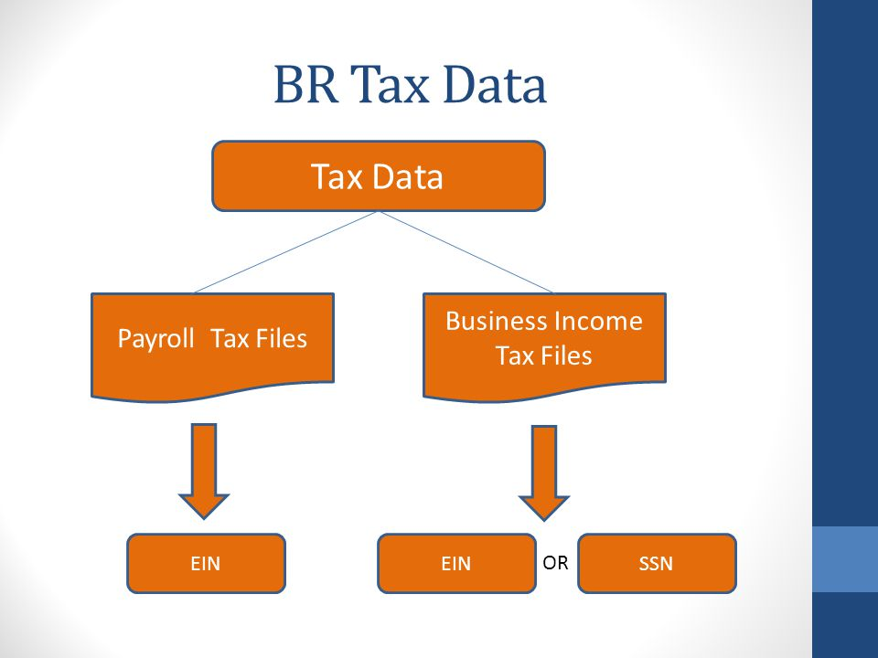 Payroll Tax Data: SU Births The initial presence of payroll attached to an EIN entity results in the creation of a new SU employer unit