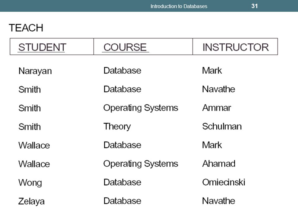 Introduction to Databases 31