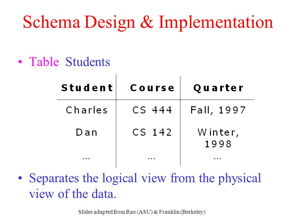 Slides adapted from Rao (ASU) & Franklin (Berkeley) Schema Design & Implementation Table Students Separates the logical view from the physical view of