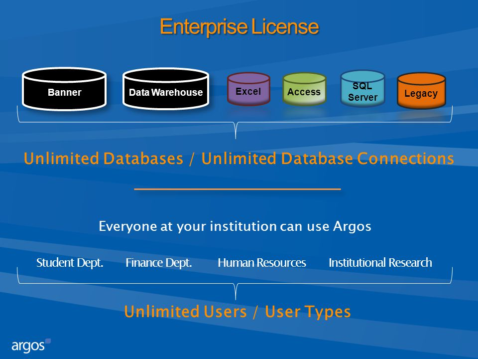 Enterprise License Unlimited Databases / Unlimited Database Connections Banner Data Warehouse Student Dept. Finance Dept. Human Resources Institutiona