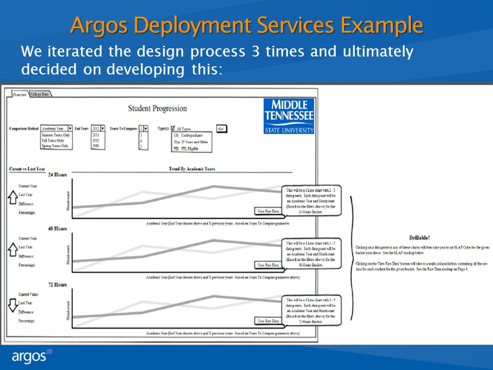 We iterated the design process 3 times and ultimately decided on developing this: Argos Deployment Services Example