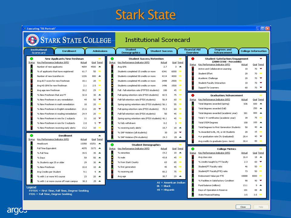 Stark State