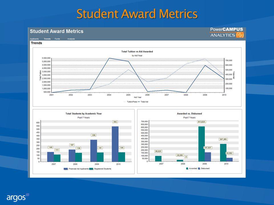 Student Award Metrics