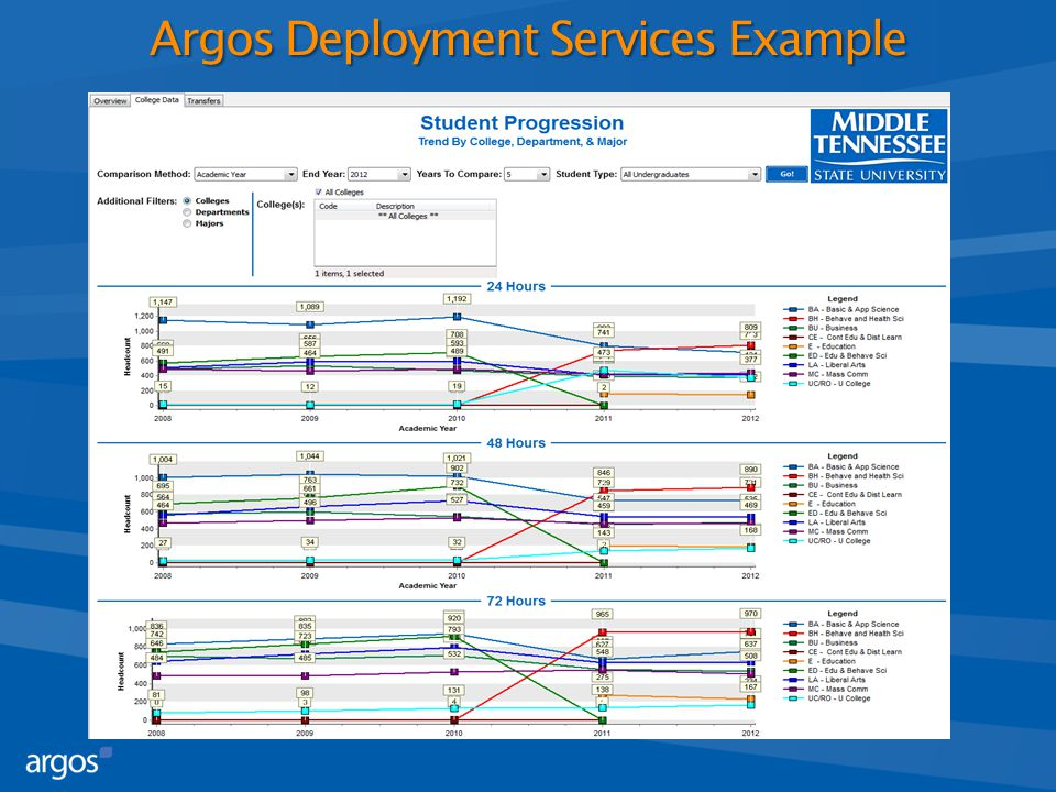 Argos Deployment Services Example