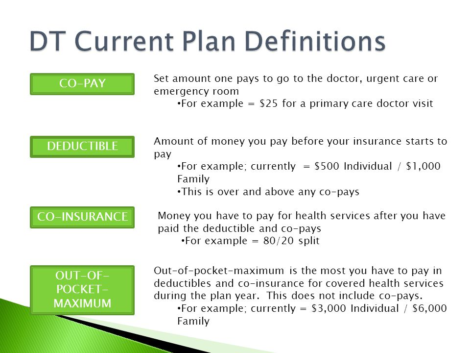 Set amount one pays to go to the doctor, urgent care or emergency room For example = $25 for a primary care doctor visit CO-PAY DEDUCTIBLE CO-INSURANCE OUT-OF- POCKET- MAXIMUM Amount of money you pay before your insurance starts to pay For example; currently = $500 Individual / $1,000 Family This is over and above any co-pays Money you have to pay for health services after you have paid the deductible and co-pays For example = 80/20 split Out-of-pocket-maximum is the most you have to pay in deductibles and co-insurance for covered health services during the plan year.