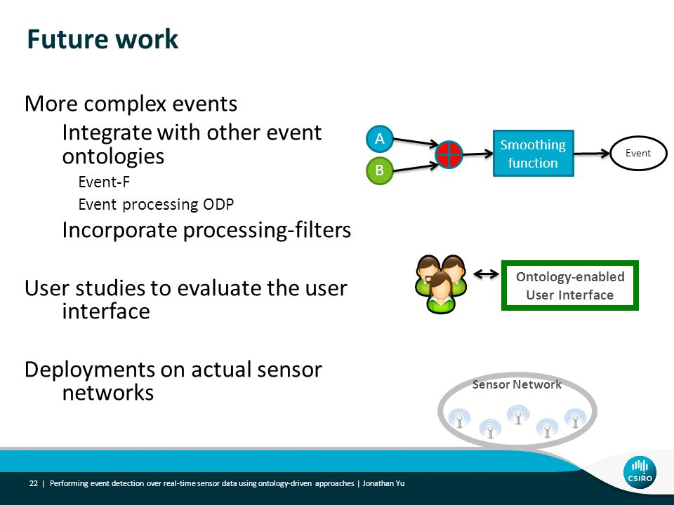 Future work More complex events Integrate with other event ontologies Event-F Event processing ODP Incorporate processing-filters User studies to evaluate the user interface Deployments on actual sensor networks Performing event detection over real-time sensor data using ontology-driven approaches | Jonathan Yu 22 | A B Event Smoothing function Ontology-enabled User Interface Sensor Network