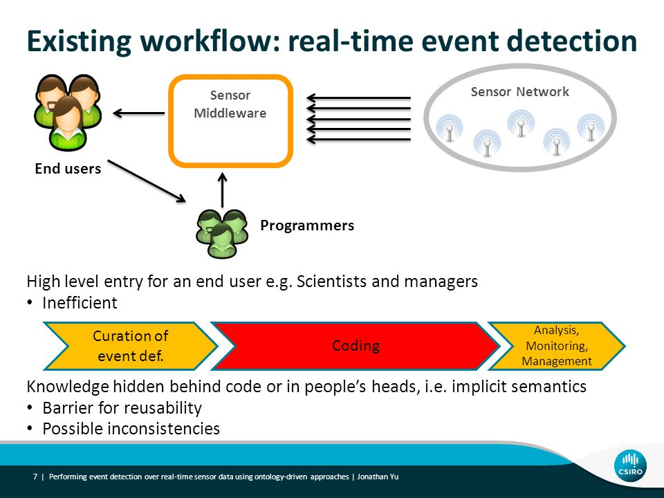Existing workflow: real-time event detection High level entry for an end user e.g.