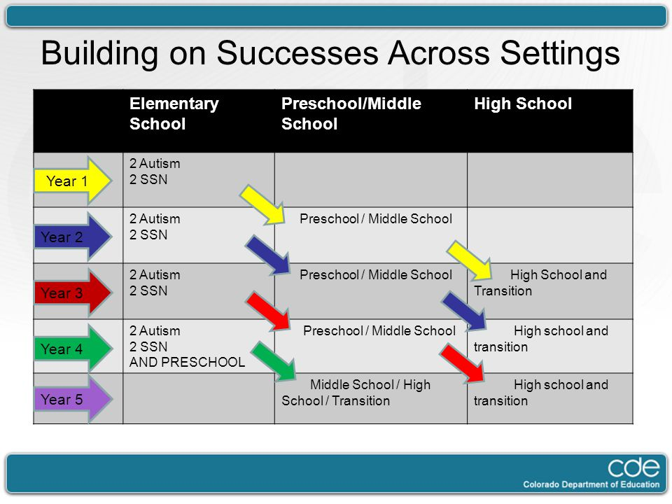 Building on Successes Across Settings Elementary School Preschool/Middle School High School 2 Autism 2 SSN 2 Autism 2 SSN Preschool / Middle School 2 Autism 2 SSN Preschool / Middle School High School and Transition 2 Autism 2 SSN AND PRESCHOOL Preschool / Middle School High school and transition Middle School / High School / Transition High school and transition Year 2 Year 4 Year 3 Year 1 Year 5