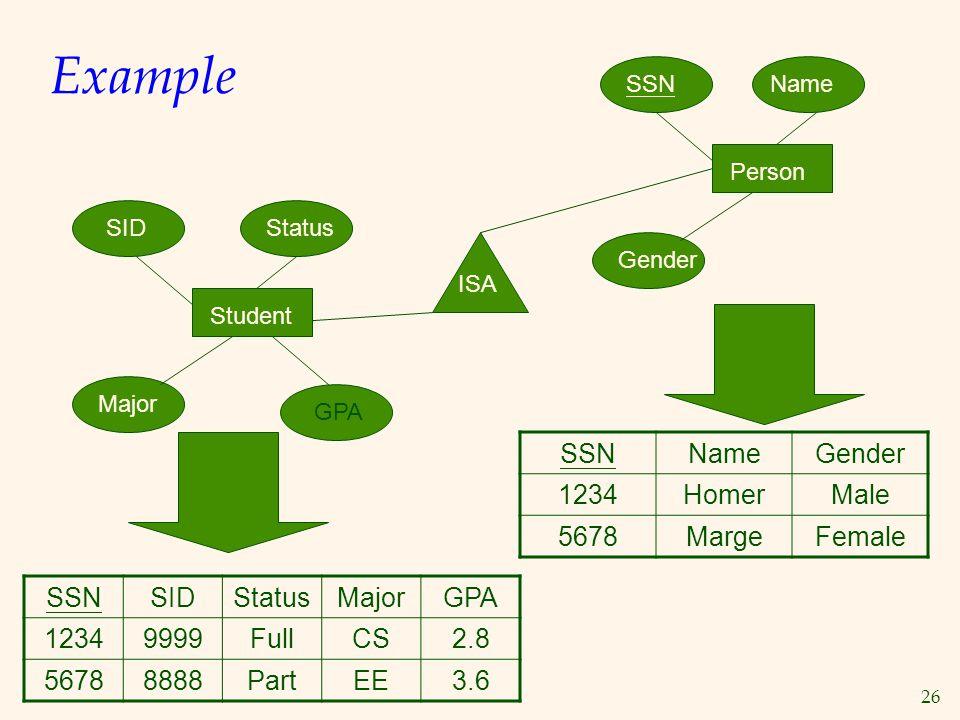 26 Example SSNSIDStatusMajorGPA 12349999FullCS2.8 56788888PartEE3.6 Student SIDStatus Major GPA SSNNameGender 1234HomerMale 5678MargeFemale Person Gen